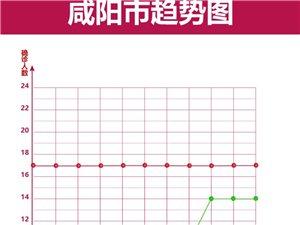 【疫情动态】疫情地图丨截止2月23日咸阳连续13天0增加
