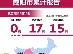 【疫情动态】疫情地图丨截止2月24日 咸阳14天连续零增长