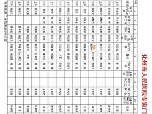 化州市人民医院最新公告:各大专科、专家门诊全面正常复诊