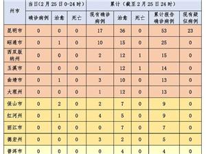 �o新增!截至2月25日24�r,云南�F有�_�\病例43例,治