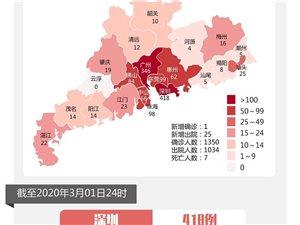 3月1日广东新增确诊病例1例!茂名无新增确诊病例