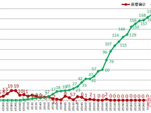 连续16天无新增!截至3月7日24时,云南累计治 愈出院170例