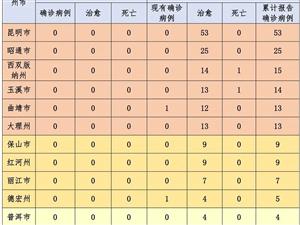 �B�m16天�o新增!截至3月7日24�r,云南累�治 愈出院170例