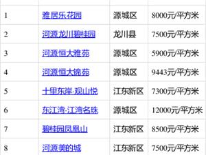 河源房产:河源四居室关注度排行榜TOP10