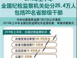 上半年20名省部级干部被处分