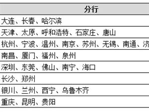 金融专业同学注意啦!年薪15万起,招商银行校招全国开启,陕西有岗~