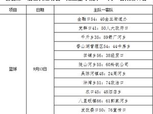 """新县第三届全民运动会""""建业壹号城邦""""9月13日成绩公告"""