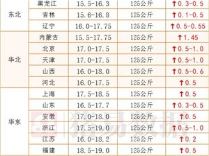 吊炸天,华南明天猪价集体上涨2快多!!!