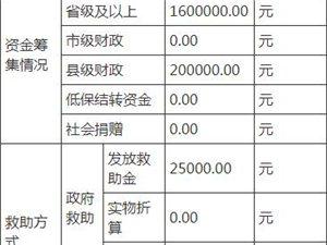 霍邱民政局2019年11月份临时救助情况