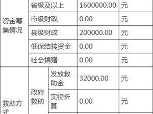 霍邱民政局2019年10月份临时救助情况