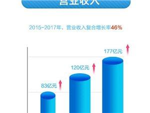 美的置业宣布于联交所主板上市计划 集资额最多44.51亿港元