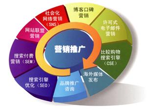 网站建设、搜索推广、新闻营销、品牌公关、原生广告等