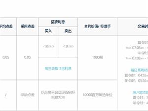 福匯FXCM招商當前市場的整體運行特征
