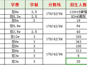 江苏部分院校MBA/MPA/MEM招录信息