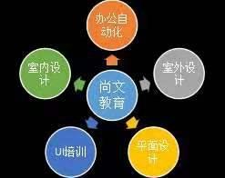 宿州埇橋哪里有電腦培訓