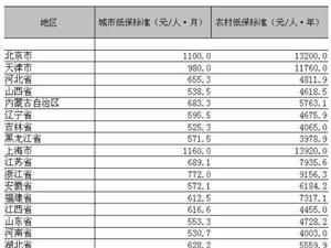 31省份低保��拾l布!黑��江低保每月571.5元