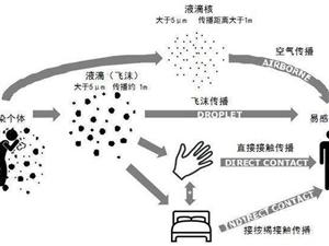 重慶預防飛沫傳播的方法