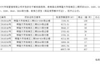 辉隆大市场商品房预售许可公示(七)
