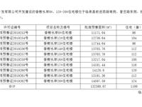 香榭水岸商品房预售许可公示(二)